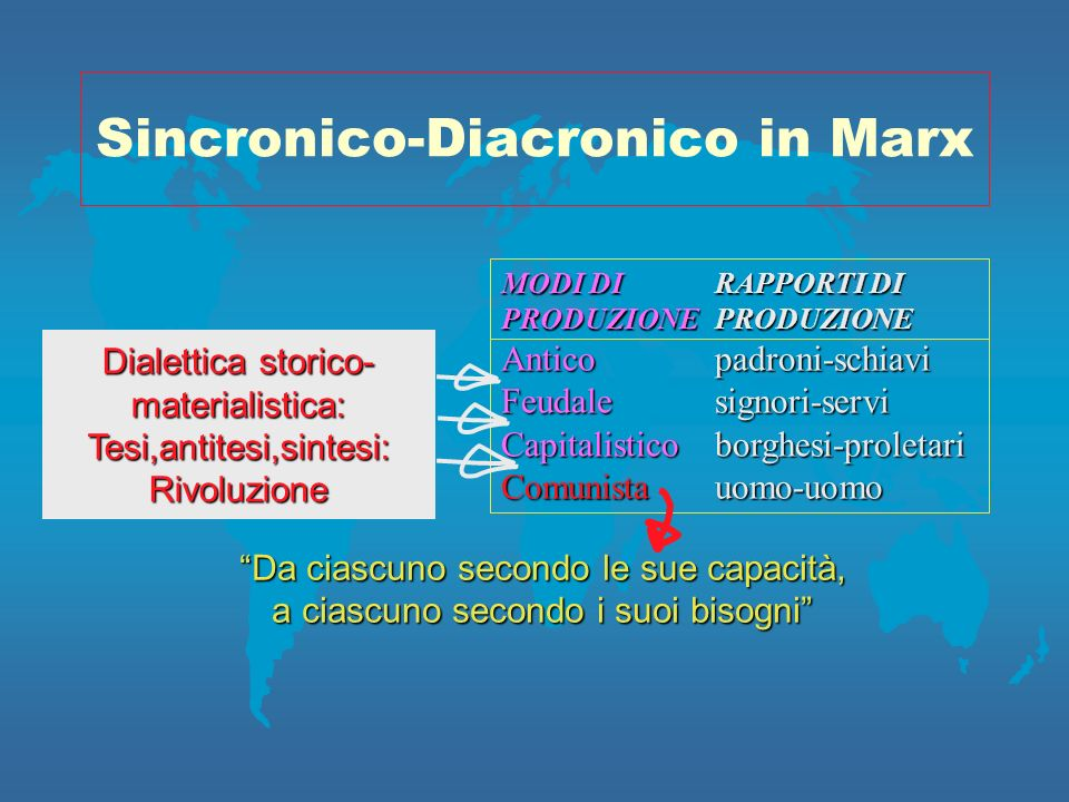 Sincronico-Diacronico in Marx