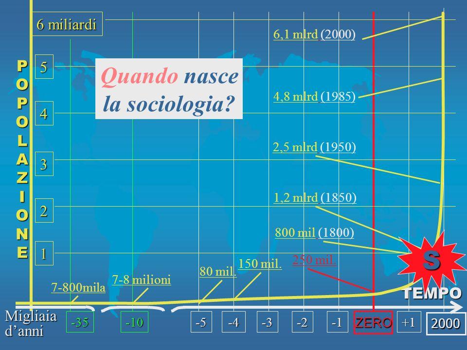 S Quando nasce la sociologia 6 miliardi P O L A Z I N E 5 4 3 2 1