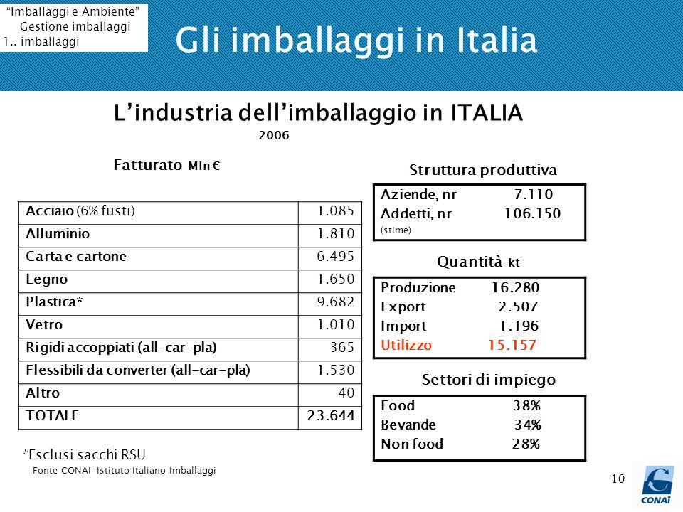 Gli imballaggi in Italia