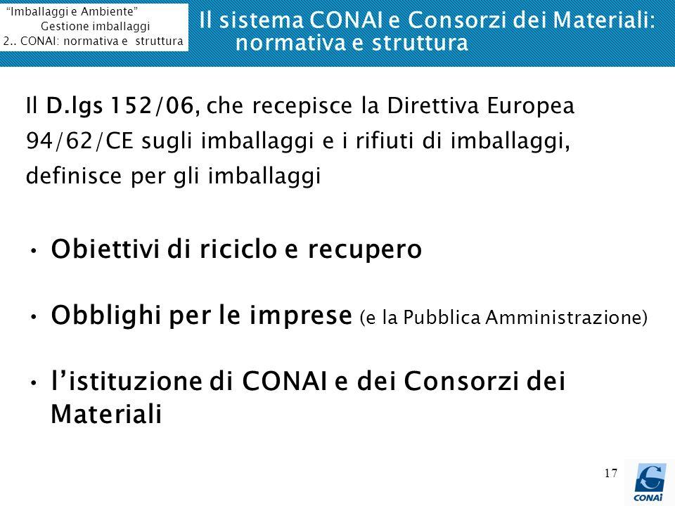 Il sistema CONAI e Consorzi dei Materiali: normativa e struttura