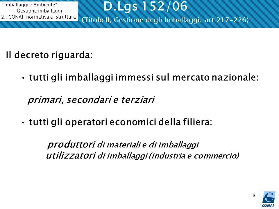 D.Lgs 152/06 (Titolo II, Gestione degli Imballaggi, art 217-226)