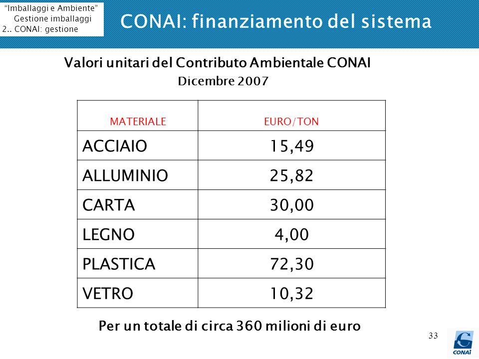 CONAI: finanziamento del sistema
