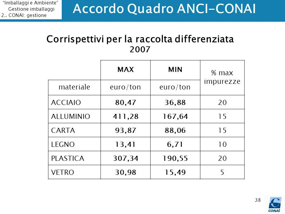 Accordo Quadro ANCI-CONAI Corrispettivi per la raccolta differenziata