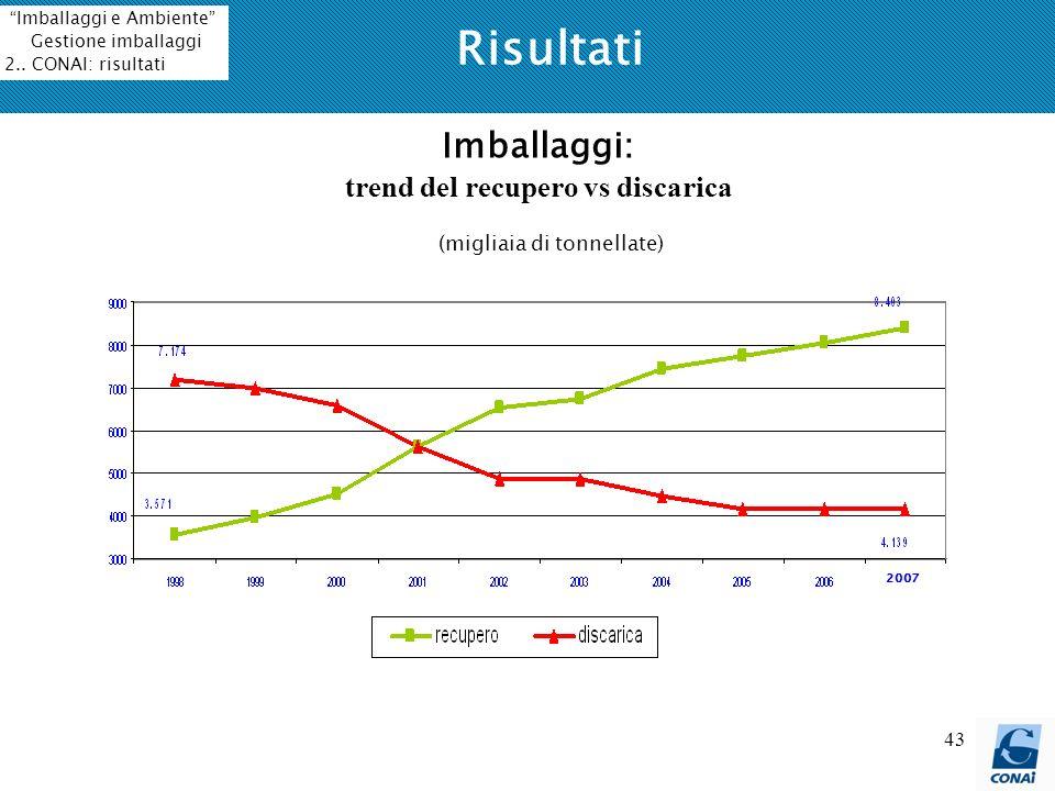 Imballaggi: trend del recupero vs discarica