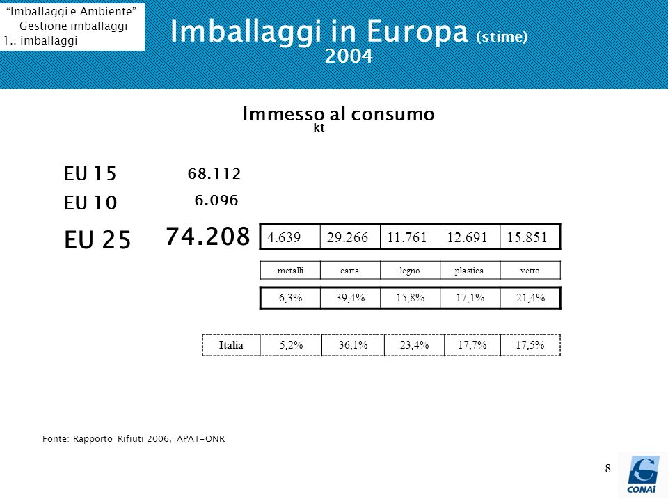 Imballaggi in Europa (stime) 2004