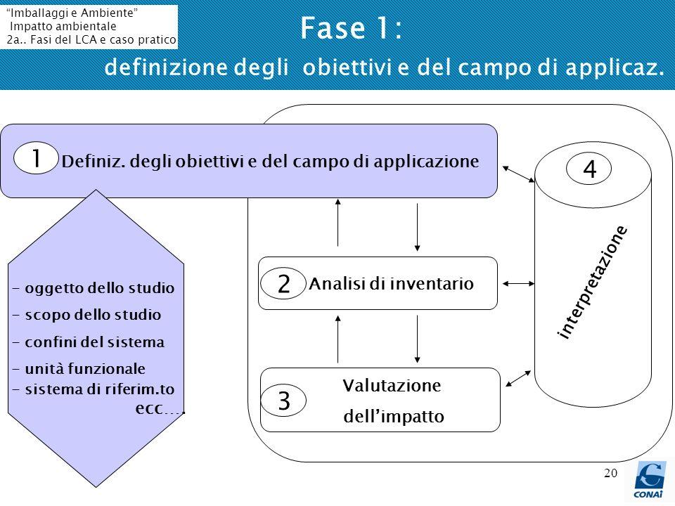 Fase 1: definizione degli obiettivi e del campo di applicaz.