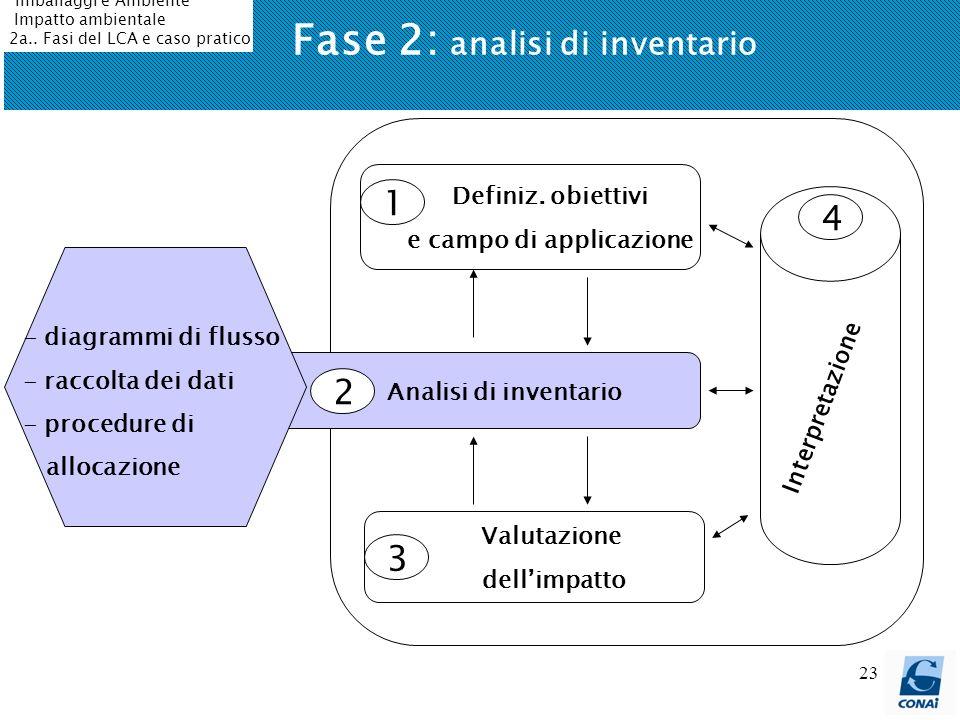 Fase 2: analisi di inventario