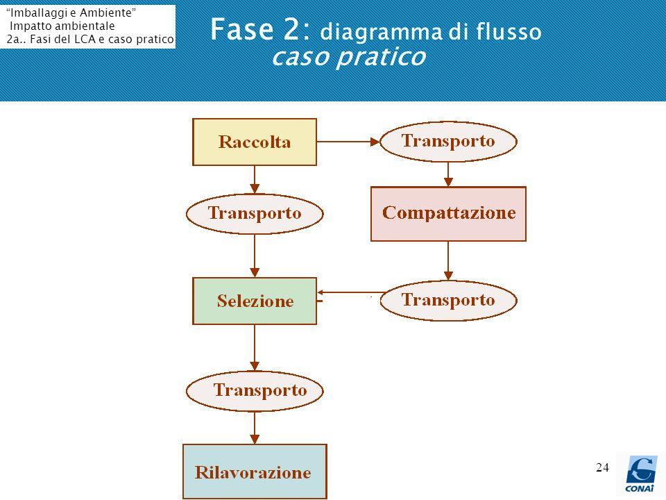 Fase 2: diagramma di flusso caso pratico
