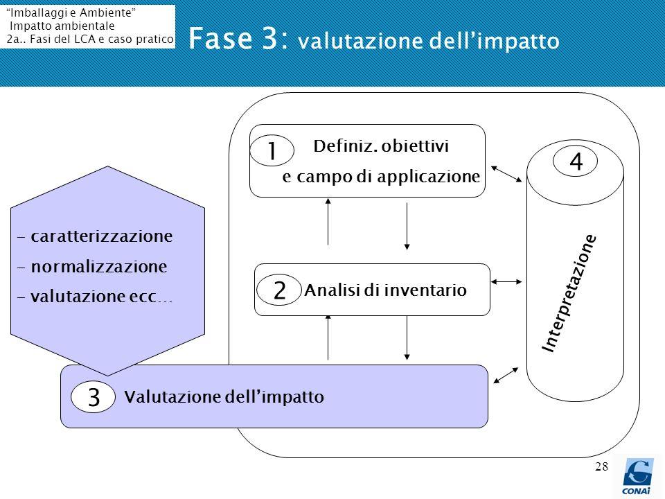 Fase 3: valutazione dell'impatto