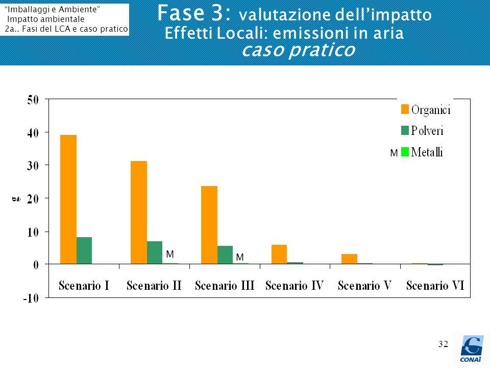 Fase 3: valutazione dell'impatto Effetti Locali: emissioni in aria caso pratico