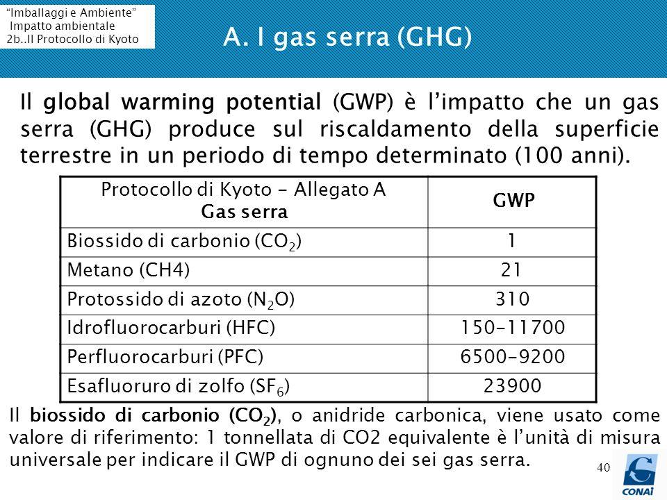 Protocollo di Kyoto - Allegato A