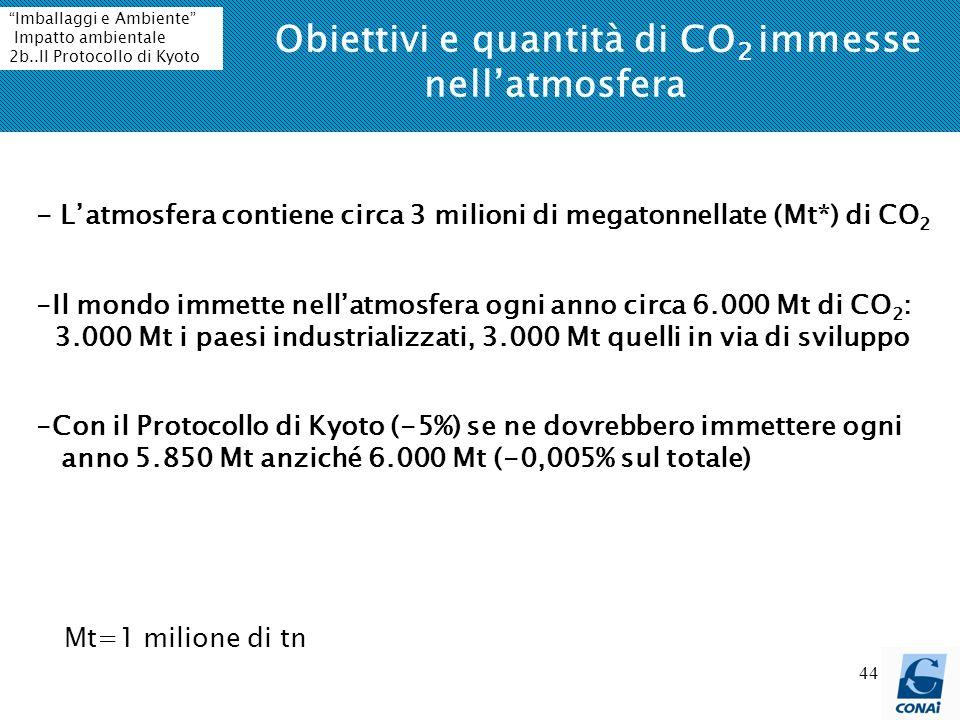Obiettivi e quantità di CO2 immesse