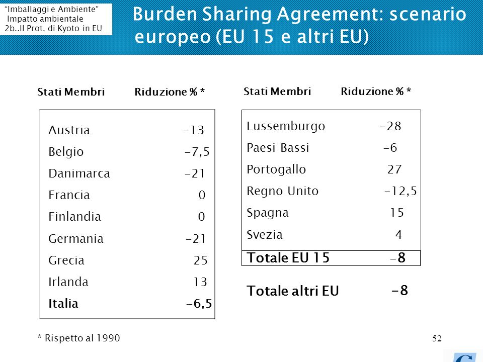 Burden Sharing Agreement: scenario europeo (EU 15 e altri EU)