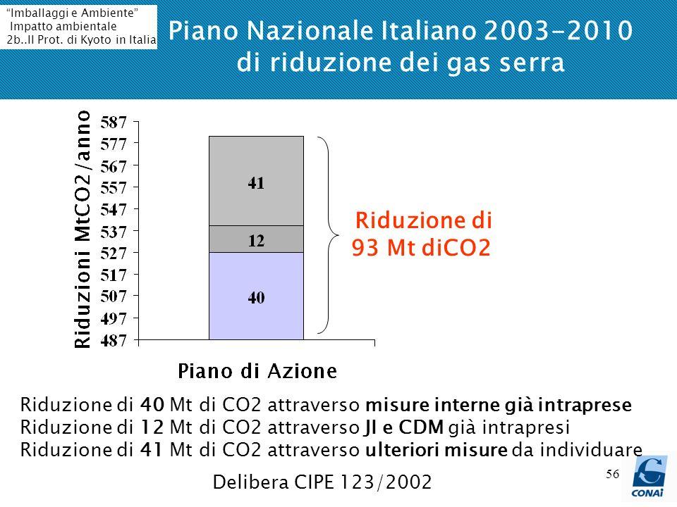 Piano Nazionale Italiano 2003-2010 di riduzione dei gas serra