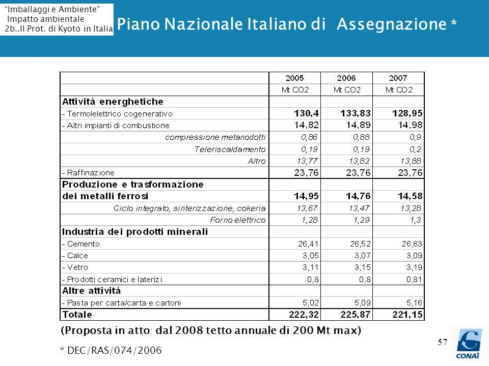Piano Nazionale Italiano di Assegnazione *