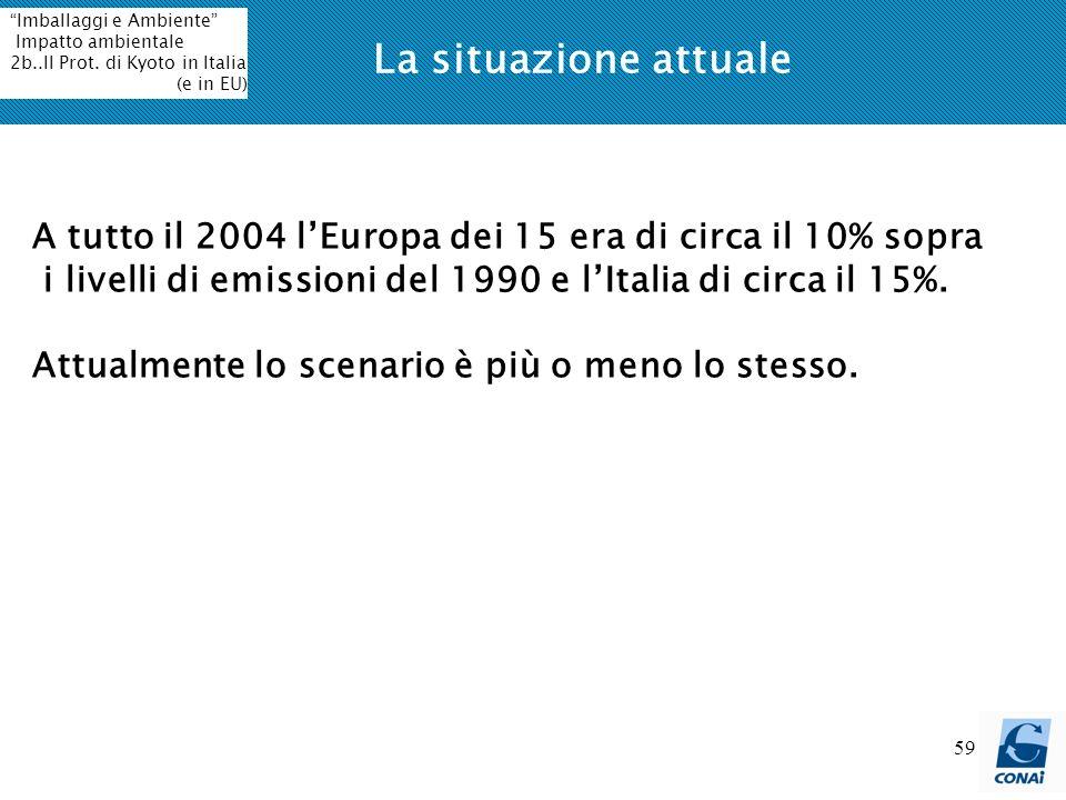 La situazione attuale Imballaggi e Ambiente Impatto ambientale. 2b..Il Prot. di Kyoto in Italia.