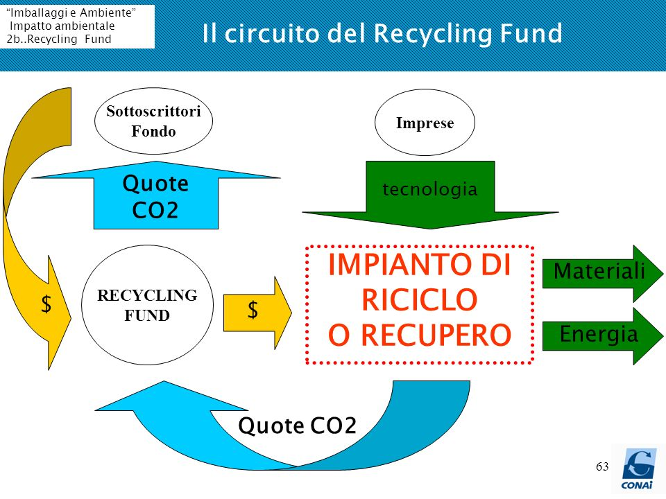 Il circuito del Recycling Fund