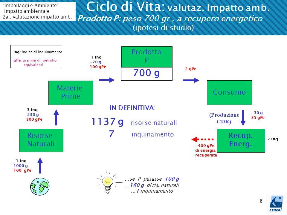 Ciclo di Vita: valutaz. Impatto amb