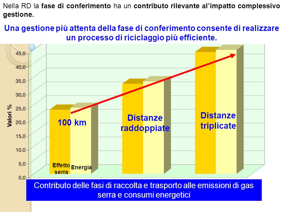 Distanze triplicate Distanze raddoppiate 100 km