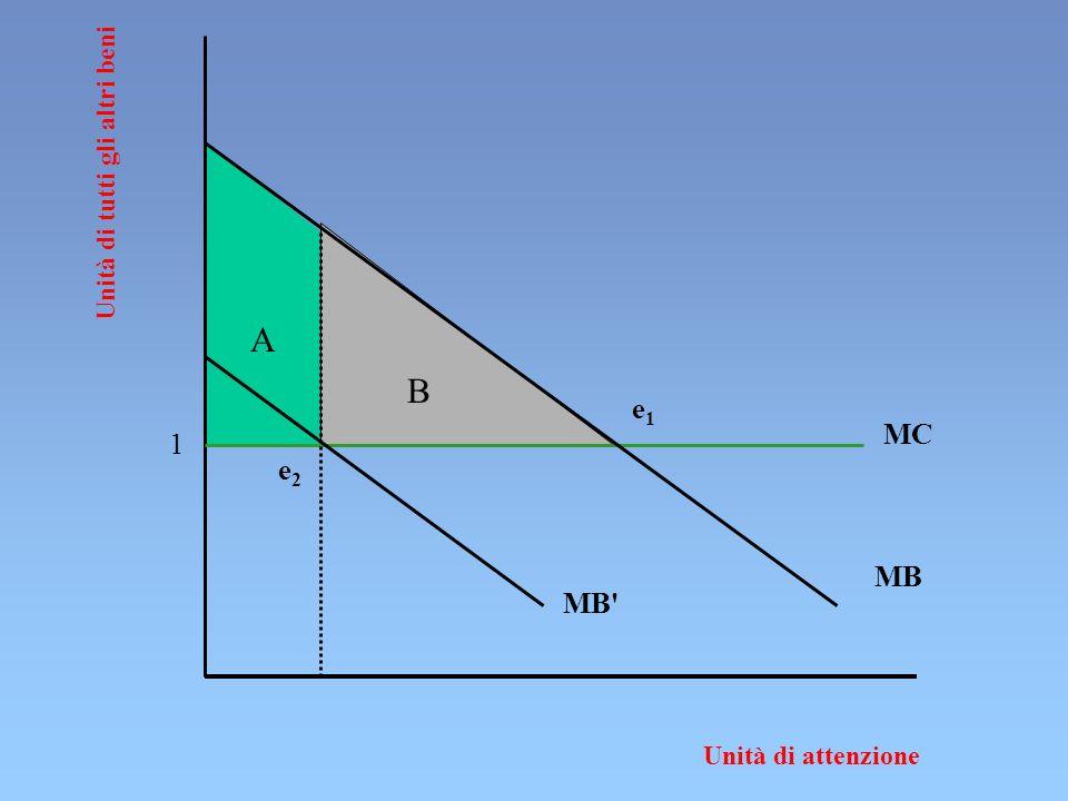 A B e1 MC 1 e2 MB MB Unità di tutti gli altri beni