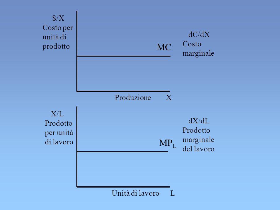 MC MPL $/X Costo per unità di prodotto dC/dX Costo marginale