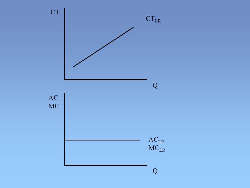 CT CTLR Q AC MC ACLR MCLR Q