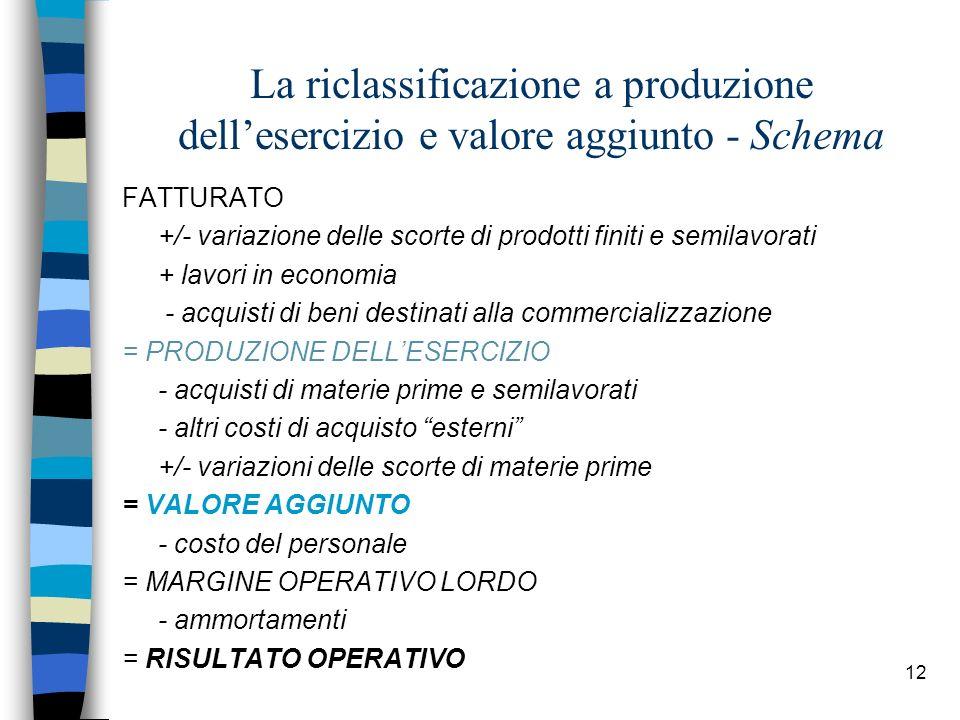 La riclassificazione a produzione dell'esercizio e valore aggiunto - Schema