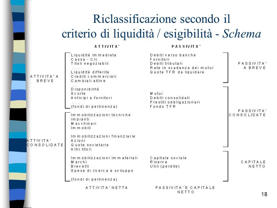 Riclassificazione secondo il criterio di liquidità / esigibilità - Schema