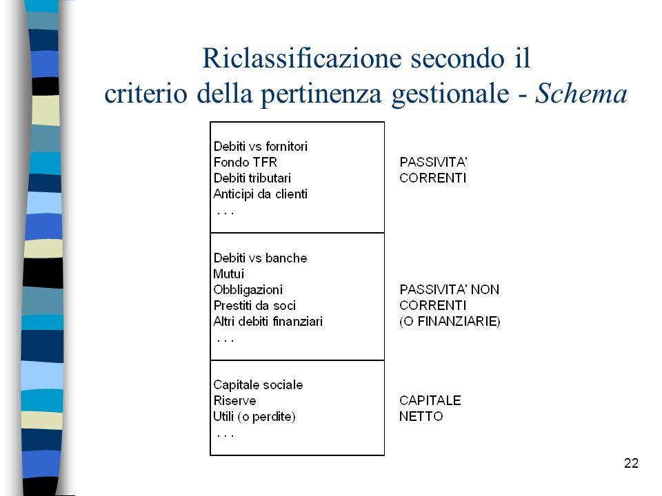 Riclassificazione secondo il criterio della pertinenza gestionale - Schema