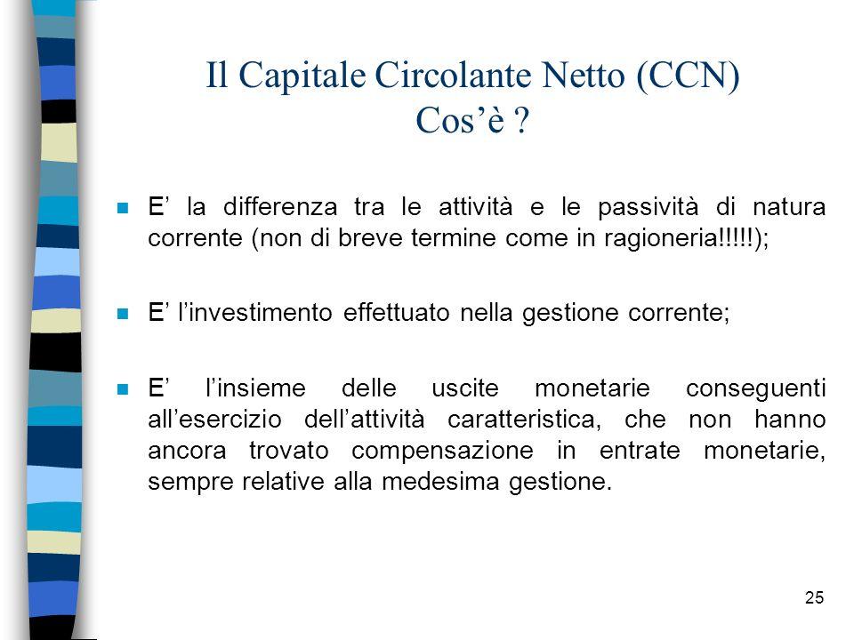 Il Capitale Circolante Netto (CCN) Cos'è