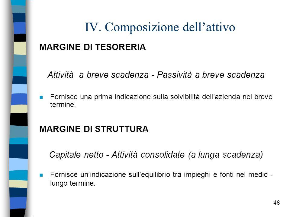 IV. Composizione dell'attivo