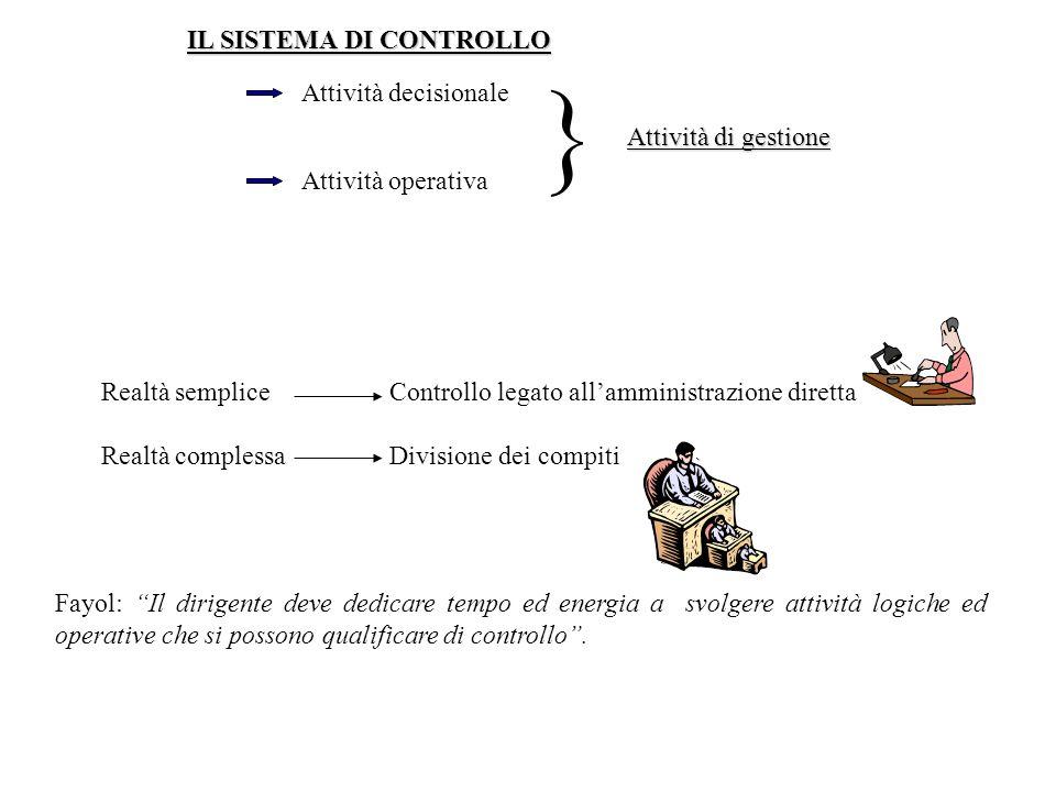  IL SISTEMA DI CONTROLLO Attività decisionale Attività di gestione