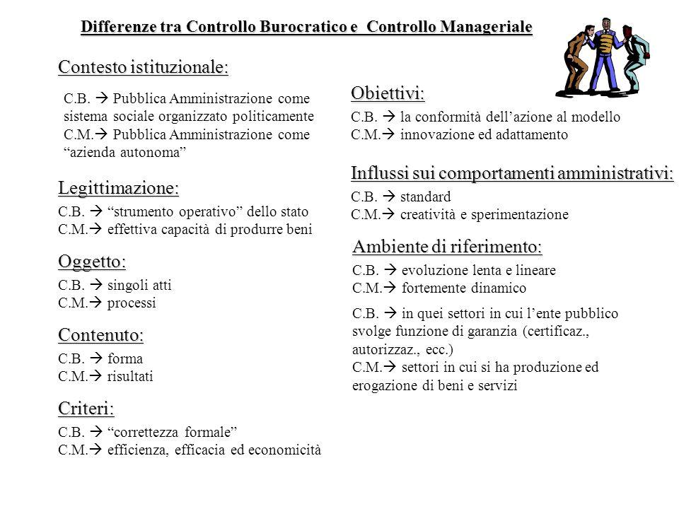 Contesto istituzionale: Obiettivi:
