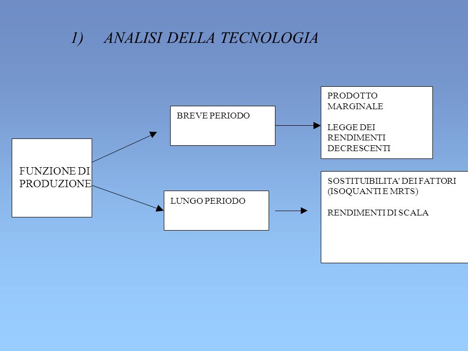 1) ANALISI DELLA TECNOLOGIA
