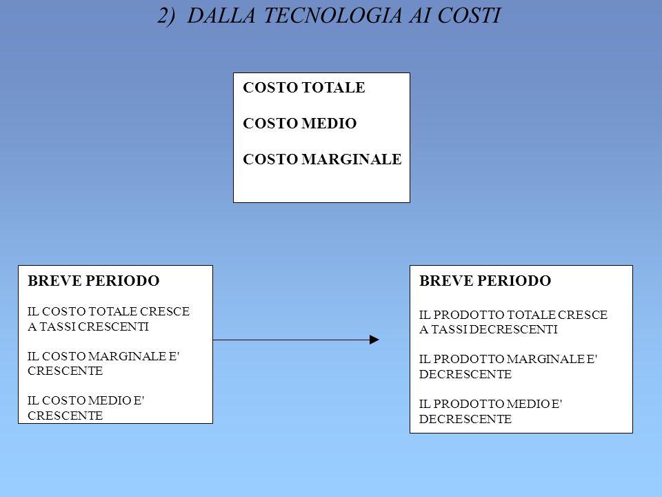 2) DALLA TECNOLOGIA AI COSTI