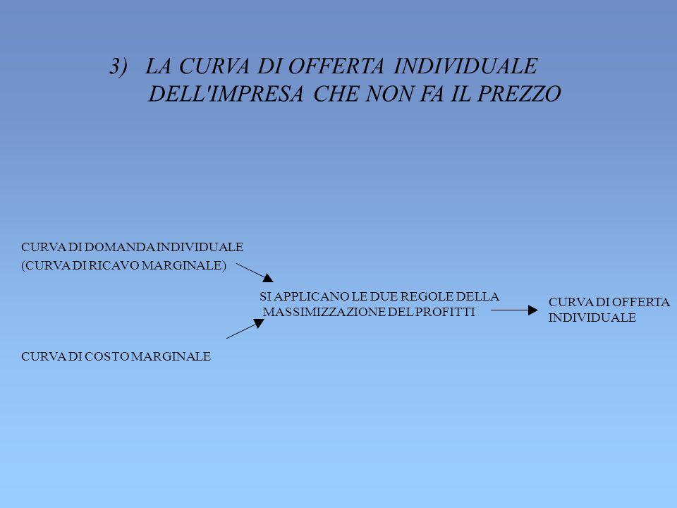 3) LA CURVA DI OFFERTA INDIVIDUALE DELL IMPRESA CHE NON FA IL PREZZO