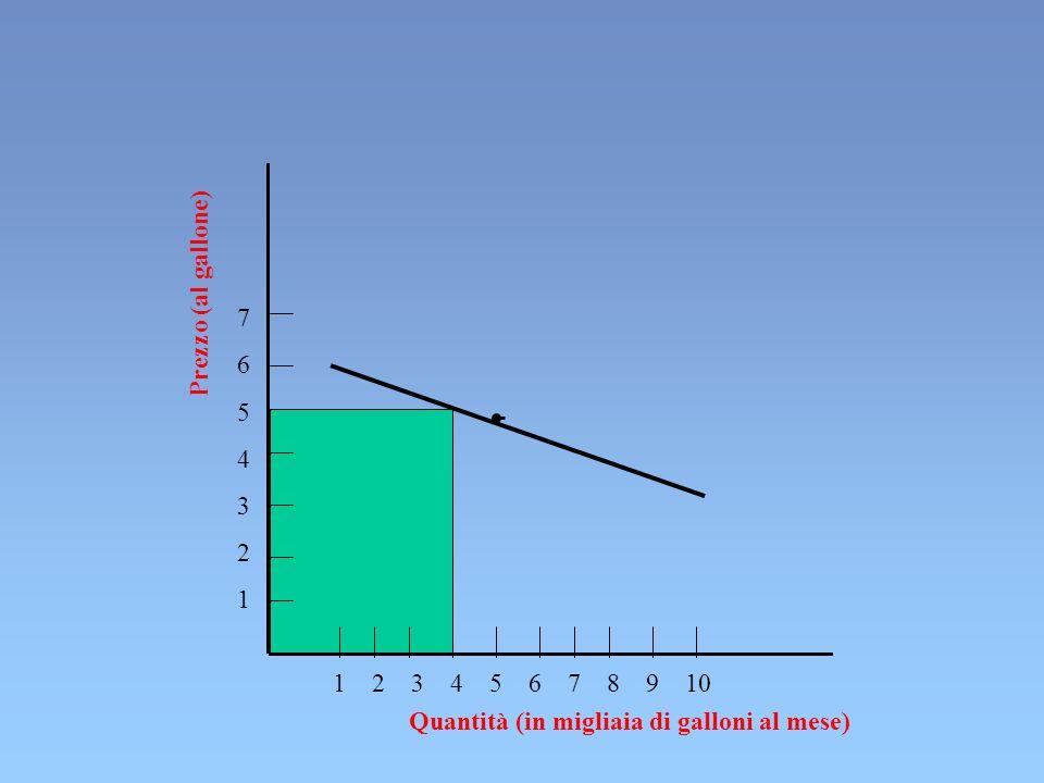 Prezzo (al gallone)7.6. 5. 4. 3. 2. 1. 1 2 3 4 5 6 7 8 9 10.