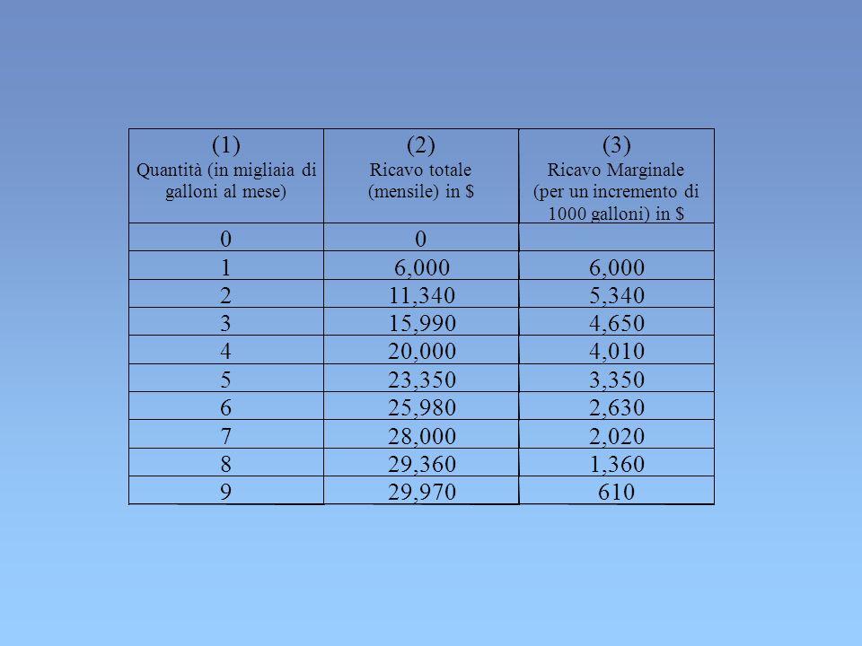 (1) Quantità (in migliaia di. galloni al mese) (2) Ricavo totale. (mensile) in $ (3) Ricavo Marginale.