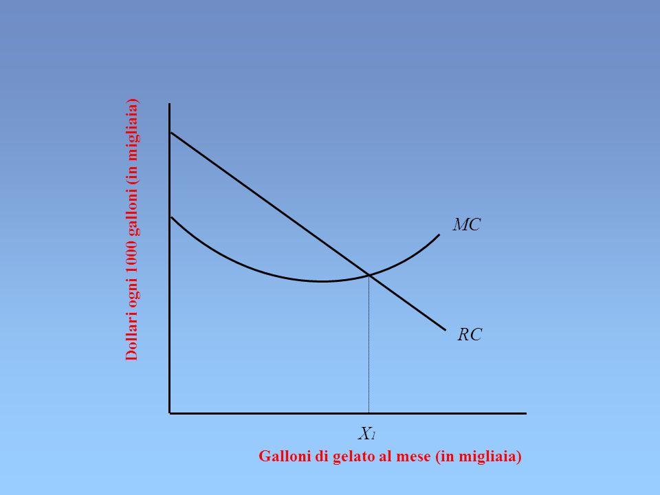 MC RC X1 Dollari ogni 1000 galloni (in migliaia)
