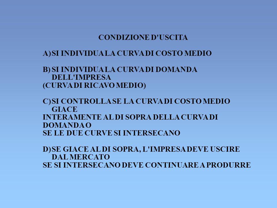 CONDIZIONE D USCITAA) SI INDIVIDUA LA CURVA DI COSTO MEDIO. B) SI INDIVIDUA LA CURVA DI DOMANDA. DELL IMPRESA.