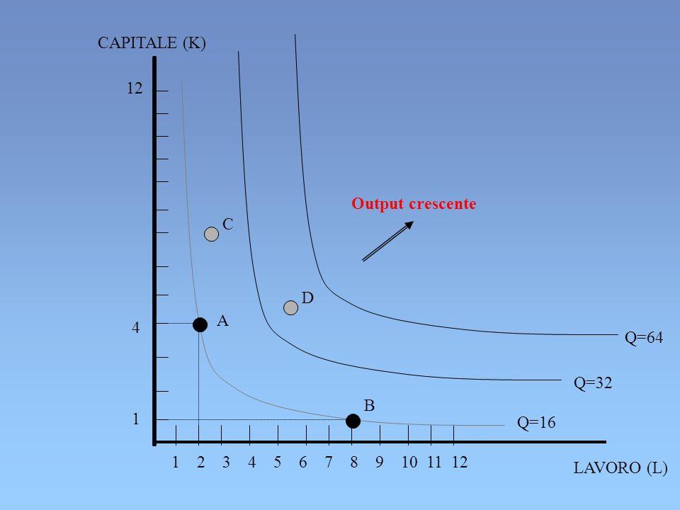 CAPITALE (K)12. Output crescente. C. 4. 1. D. A. Q=64. Q=32. B. Q=16. 1 2 3 4 5 6 7 8 9 10 11 12.