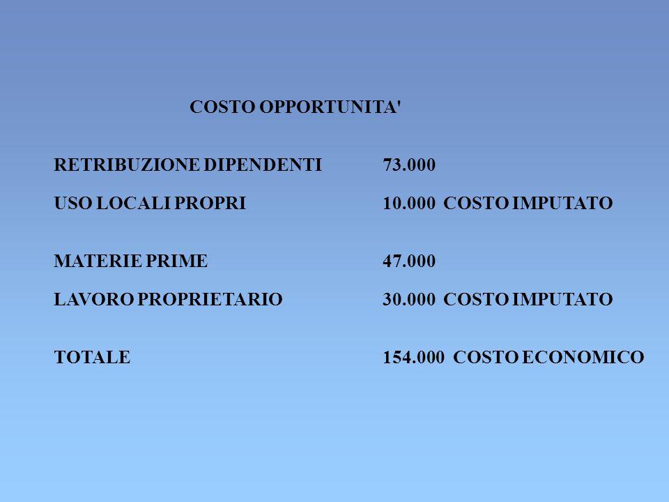 COSTO OPPORTUNITA RETRIBUZIONE DIPENDENTI. 73.000. USO LOCALI PROPRI. 10.000 COSTO IMPUTATO. MATERIE PRIME.