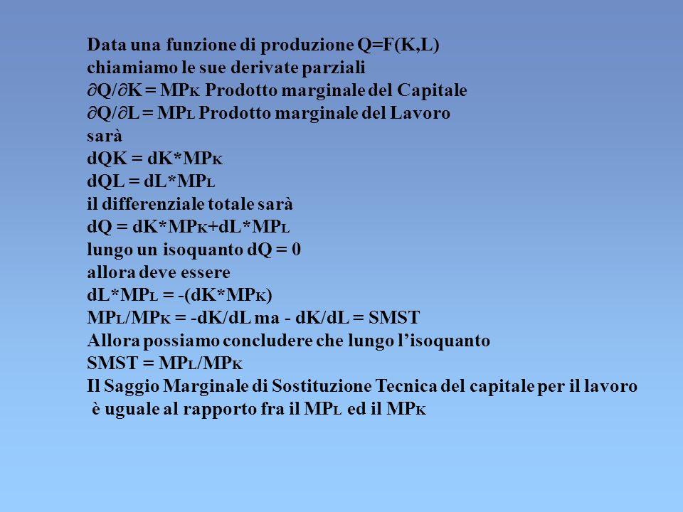 Data una funzione di produzione Q=F(K,L)
