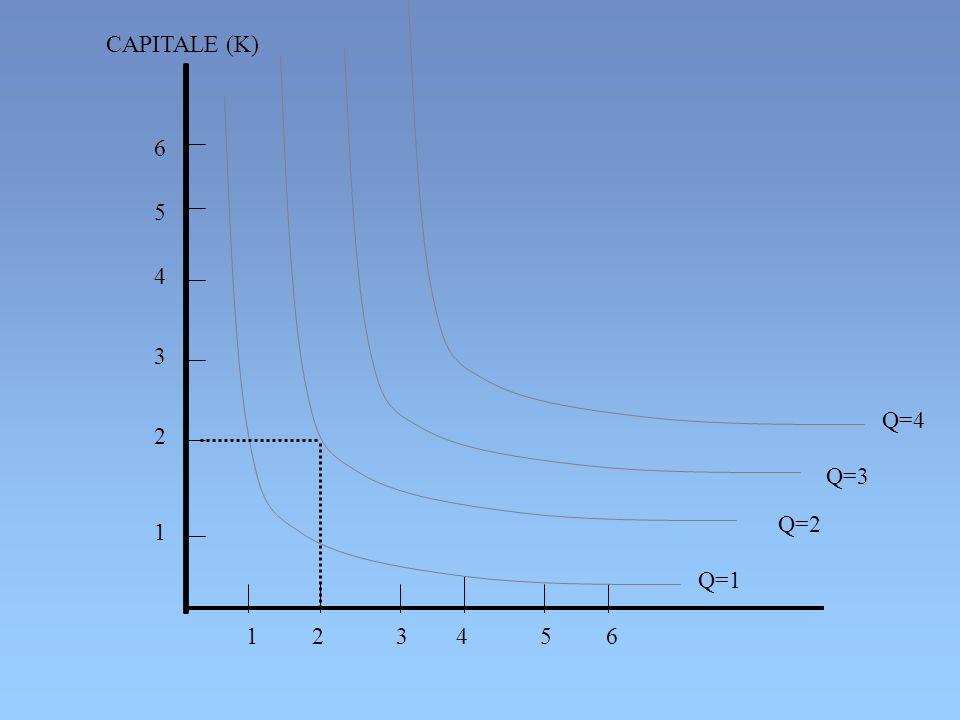 CAPITALE (K) 6 5 4 3 Q=4 2 Q=3 Q=2 1 Q=1 1 2 3 4 5 6