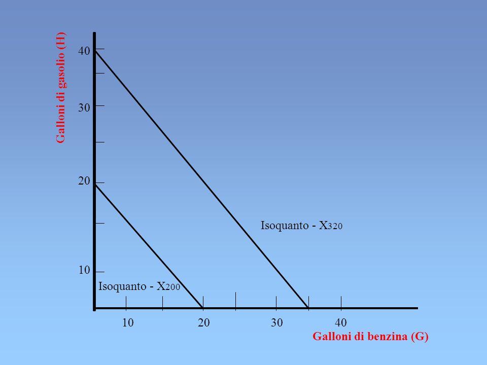 40 Galloni di gasolio (H) 30. 20. Isoquanto - X320. 10. Isoquanto - X200. 10 20 30 40.