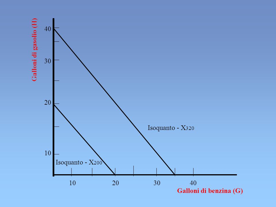 40Galloni di gasolio (H) 30. 20. Isoquanto - X320. 10. Isoquanto - X200. 10 20 30 40.