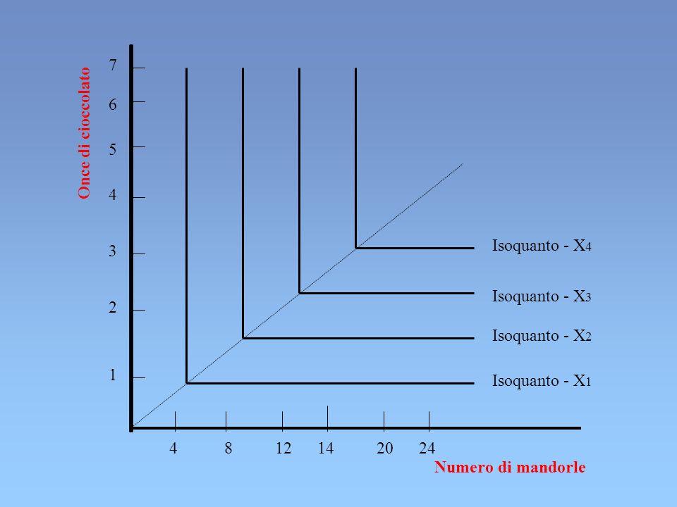 7 6. Once di cioccolato. 5. 4. Isoquanto - X4. 3. Isoquanto - X3. 2. Isoquanto - X2. 1. Isoquanto - X1.