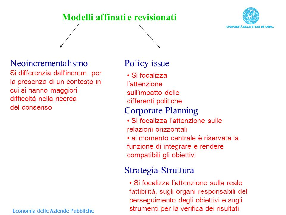 Modelli affinati e revisionati