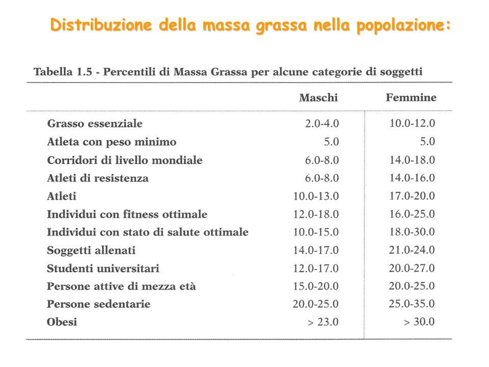 Distribuzione della massa grassa nella popolazione: