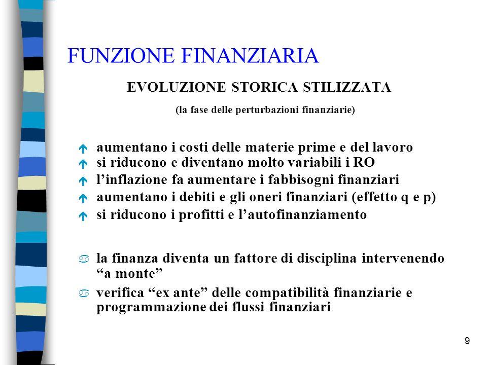 FUNZIONE FINANZIARIA EVOLUZIONE STORICA STILIZZATA